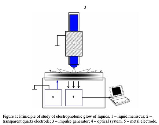 GDV Analysis of Electrophotonic Glow of Liquids